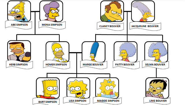 Simpsons family tree worksheet spanish