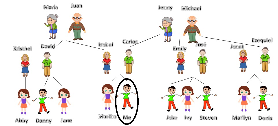 Family cousins cartoon