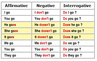 English Exercises: Simple present - Negative and Interrogative form