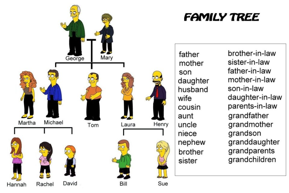 English Exercises FAMILY TREE – Family Tree Worksheets