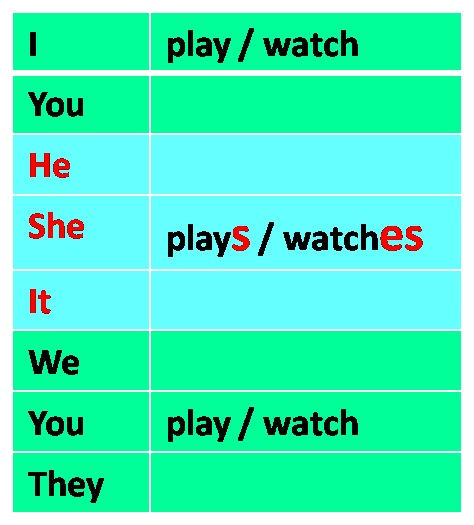 English Exercises Present Simpe: English Exercises: PRESENT SIMPLE