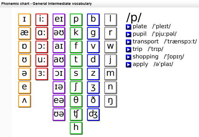 English Exercises Phonetics Practice