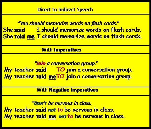 Indirect Rule Clipart Using indirect speech Indirect Rule Definition